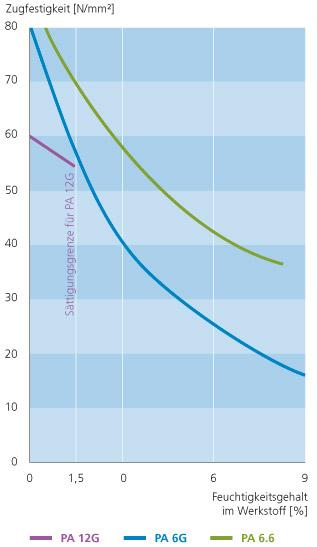 hawacast kunststofftechnik technischer Anhang diagramm feuchtigkeitsgehalt Hawamid PA 12G
